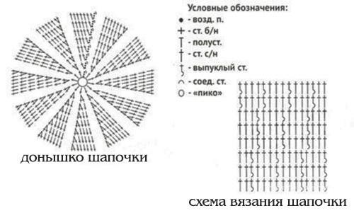 Шапочки для девочки крючком: летняя и зимняя (со схемами для начинающих)