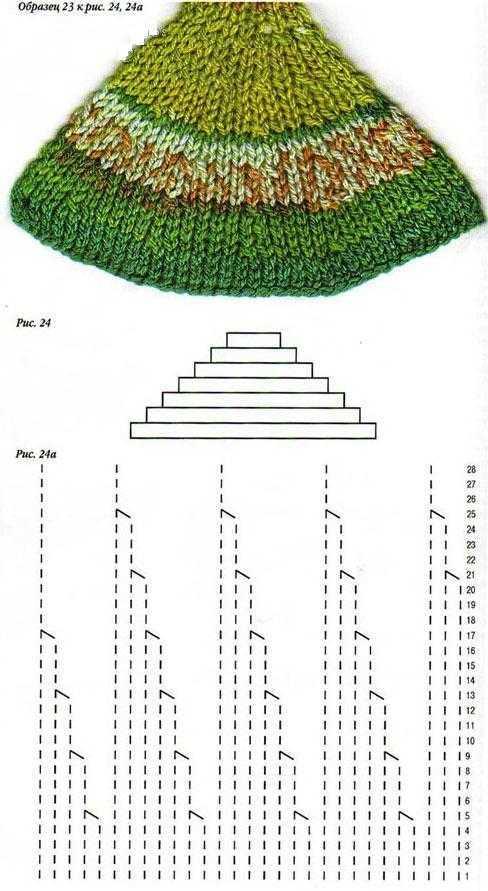 Джемпер с круглой кокеткой: варианты и описание для новичков