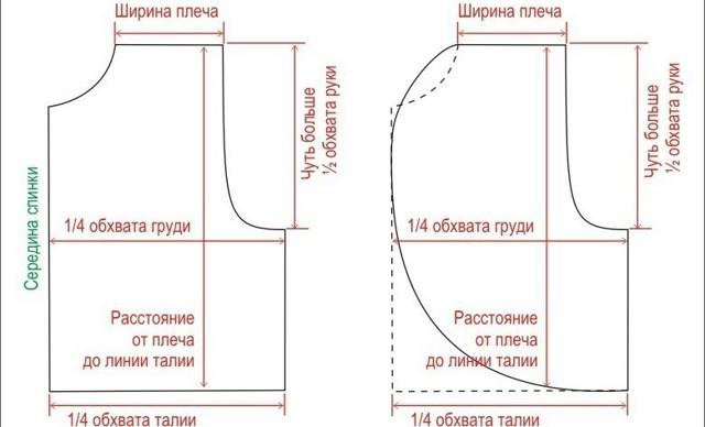 Меховой жилет своими руками: выкройки и мастер класс